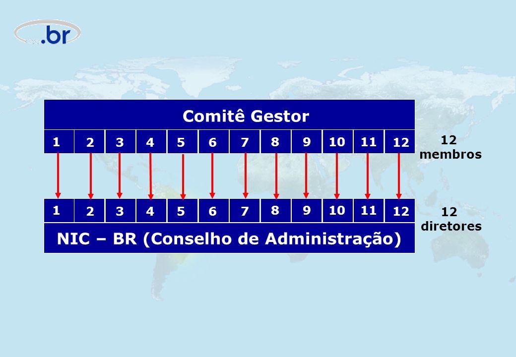 Comitê Gestor 1 234567 891011 12 1 234567 891011 12 NIC – BR (Conselho de Administração) 12 membros 12 diretores