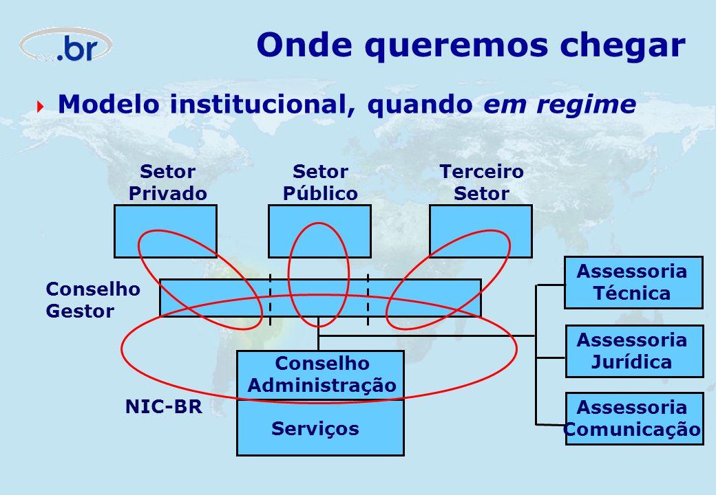 Onde queremos chegar Modelo institucional, quando em regime Setor Privado Setor Público Terceiro Setor Conselho Administração Serviços NIC-BR Assessor