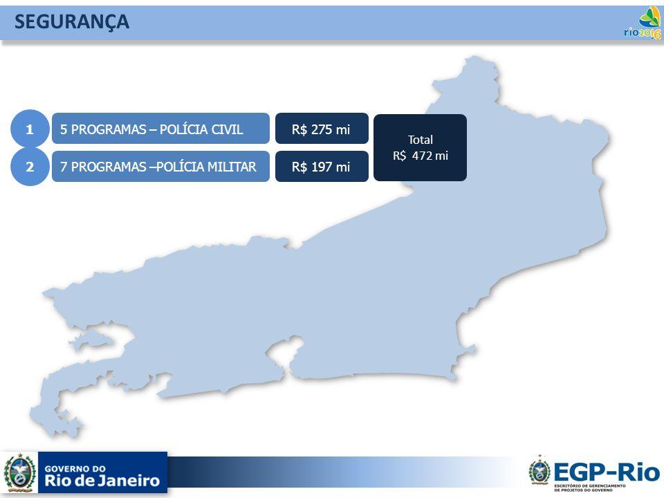 5 PROGRAMAS – POLÍCIA CIVIL 7 PROGRAMAS –POLÍCIA MILITAR 1 2 R$ 275 mi R$ 197 mi Total R$ 472 mi SEGURANÇA