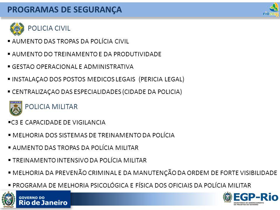 PROGRAMAS DE SEGURANÇA POLICIA CIVIL AUMENTO DAS TROPAS DA POLÍCIA CIVIL AUMENTO DO TREINAMENTO E DA PRODUTIVIDADE GESTAO OPERACIONAL E ADMINISTRATIVA