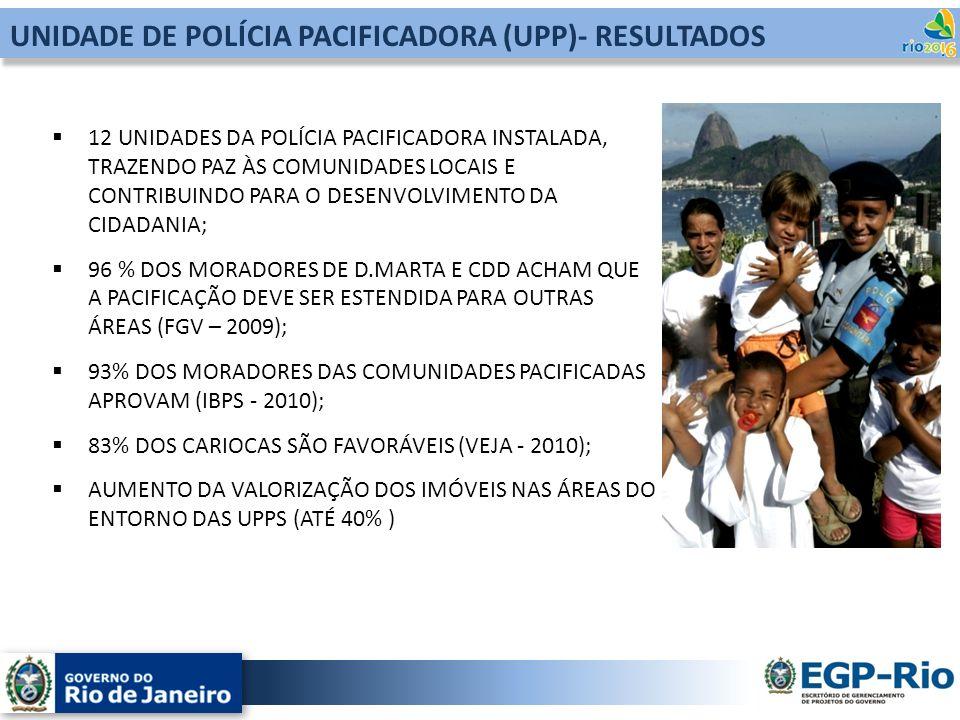 12 UNIDADES DA POLÍCIA PACIFICADORA INSTALADA, TRAZENDO PAZ ÀS COMUNIDADES LOCAIS E CONTRIBUINDO PARA O DESENVOLVIMENTO DA CIDADANIA; 96 % DOS MORADOR
