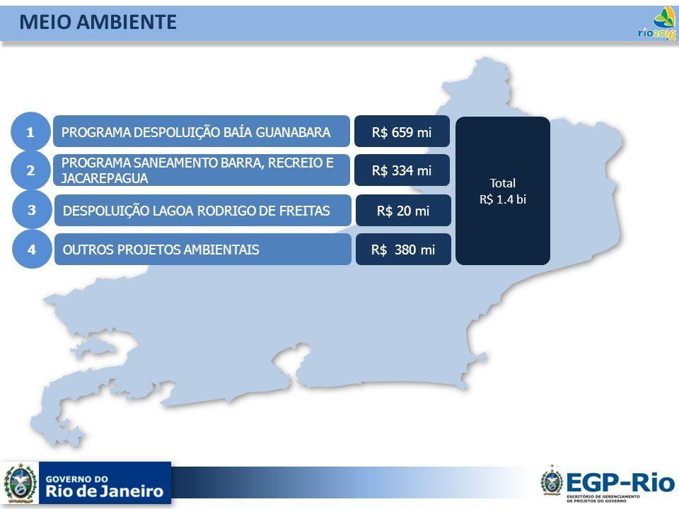 PROGRAMA DESPOLUIÇÃO BAÍA GUANABARA PROGRAMA SANEAMENTO BARRA, RECREIO E JACAREPAGUA 1 2 R$ 659 mi R$ 334 mi Total R$ 1.4 bi MEIO AMBIENTE DESPOLUIÇÃO