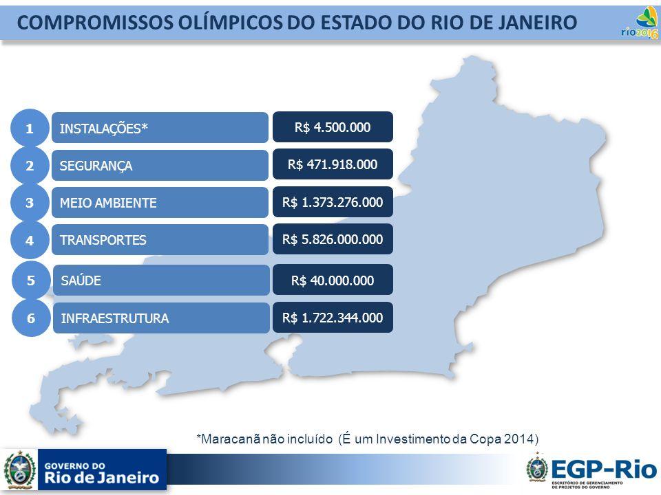 COMPROMISSOS OLÍMPICOS DO ESTADO DO RIO DE JANEIRO INSTALAÇÕES* SEGURANÇA MEIO AMBIENTE TRANSPORTES 1 2 4 3 R$ 4.500.000 R$ 471.918.000 R$ 1.373.276.0