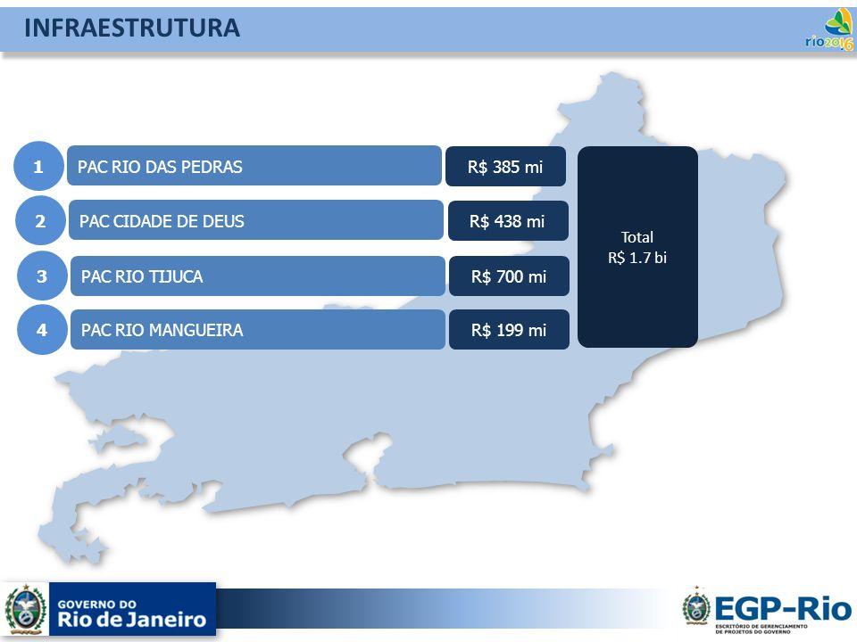 PAC RIO DAS PEDRAS 1 INFRAESTRUTURA R$ 385 mi PAC CIDADE DE DEUS 2 R$ 438 mi PAC RIO TIJUCA 3 R$ 700 mi PAC RIO MANGUEIRA 4 R$ 199 mi Total R$ 1.7 bi