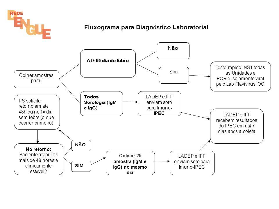 Fluxograma para Diagn ó stico Laboratorial Colher amostras para: At é 5 º dia de febre Todos Sorologia (IgM e IgG) Não LADEP e IFF recebem resultados