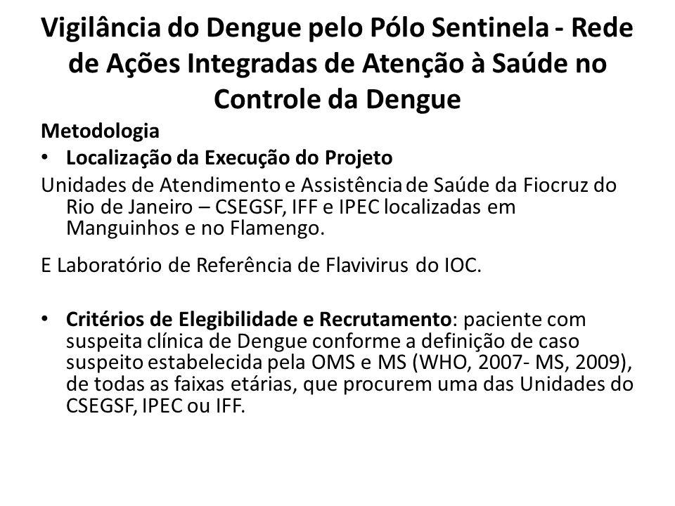 Vigilância do Dengue pelo Pólo Sentinela - Rede de Ações Integradas de Atenção à Saúde no Controle da Dengue Metodologia Localização da Execução do Pr