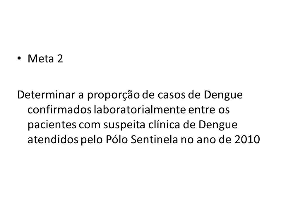 Meta 2 Determinar a proporção de casos de Dengue confirmados laboratorialmente entre os pacientes com suspeita clínica de Dengue atendidos pelo Pólo S