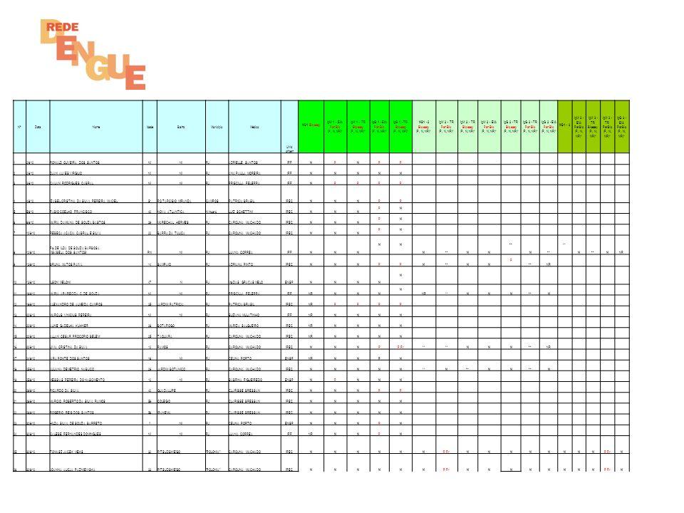 NºDataNomeIdadeBairroMunicípioMédico Unid origem NS1 Bioeasy IgM 1 - EIA PanBio (P, N, NR)* IgM 1 - TR Bioeasy (P, N, NR)* IgG 1 - EIA PanBio (P, N, N