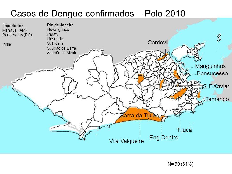 Barra da Tijuca Bonsucesso S.F.Xavier Flamengo Tijuca Eng Dentro Manguinhos Vila Valqueire Cordovil Casos de Dengue confirmados – Polo 2010 Rio de Jan