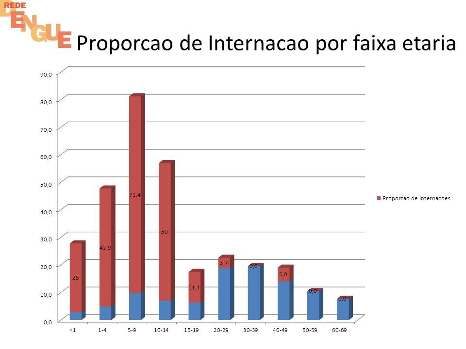 Proporcao de Internacao por faixa etaria