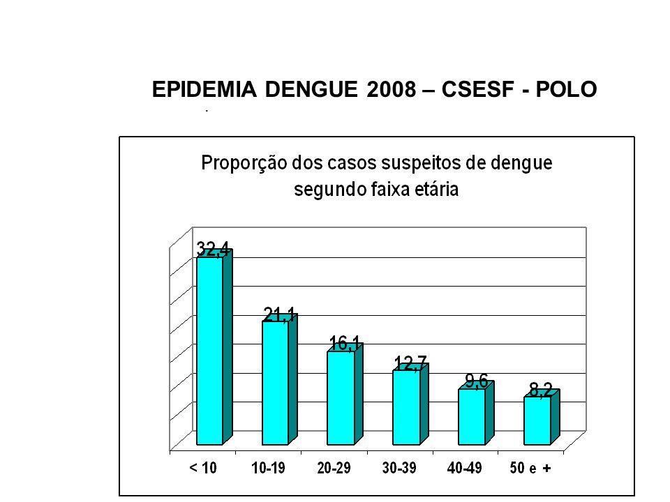 Vigilância do Dengue pelo Pólo Sentinela 2010 Objetivo Geral Contribuir com a Vigilância Clínica do Dengue e com a Identificação dos sorotipos de DENV circulantes no Rio de Janeiro.