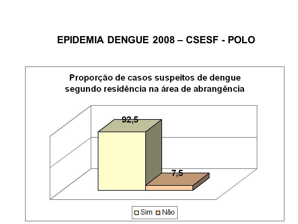 Meta 3 - Identificar os sorotipos de DENV circulantes entre os pacientes atendidos pelo Pólo Sentinela.