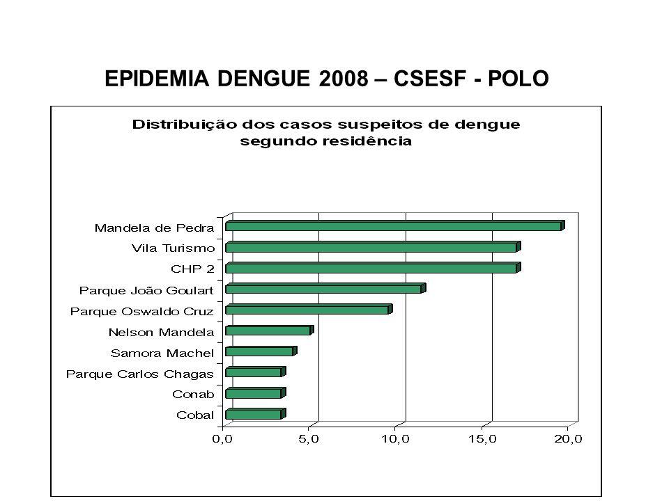 Dengue Manguinhos (31.059 hab/censo2000) 2008 total casos – 886 taxa incidência total – 2875,2 mês JFMAMJJASOND casos 127136348234317000111 taxa inc.