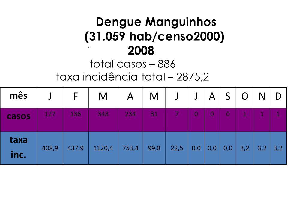 . Dengue Manguinhos (31.059 hab/censo2000) 2008 total casos – 886 taxa incidência total – 2875,2 mês JFMAMJJASOND casos 127136348234317000111 taxa inc