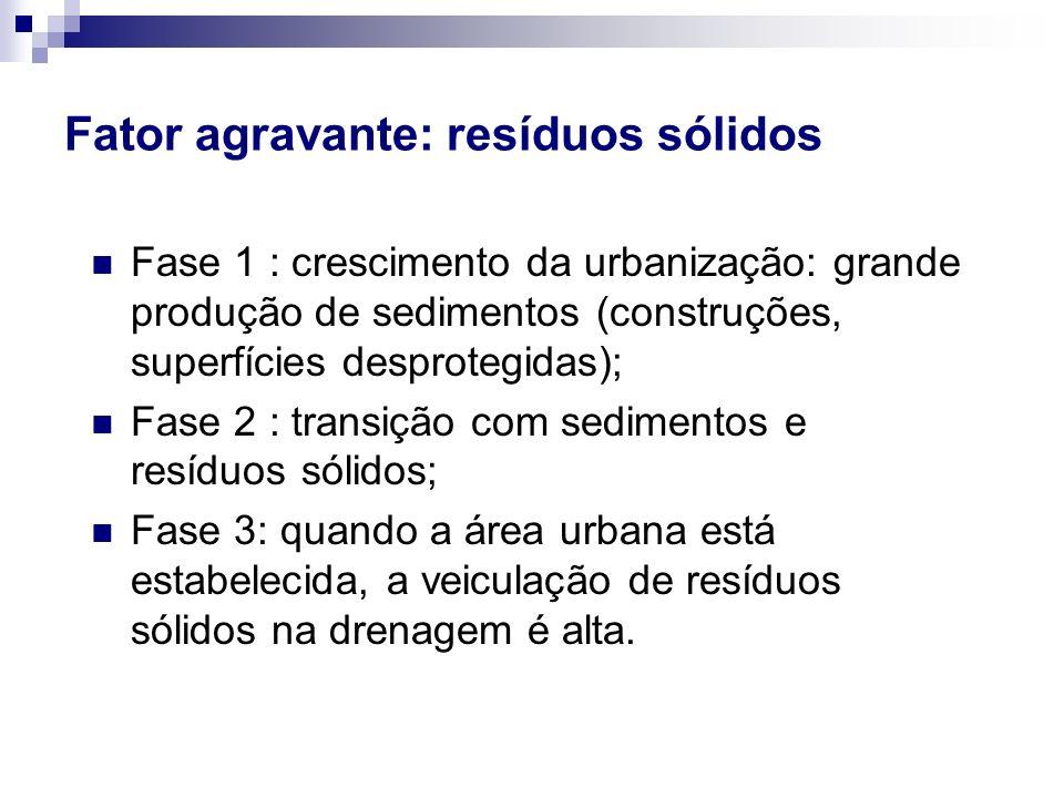 Fase 1 : crescimento da urbanização: grande produção de sedimentos (construções, superfícies desprotegidas); Fase 2 : transição com sedimentos e resíd
