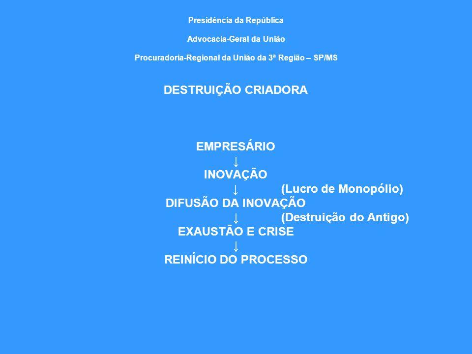 Presidência da República Advocacia-Geral da União Procuradoria-Regional da União da 3ª Região – SP/MS DESTRUIÇÃO CRIADORA EMPRESÁRIO INOVAÇÃO (Lucro d