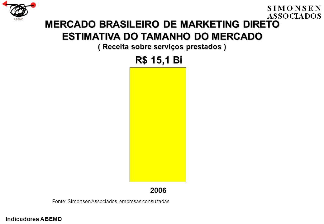 MERCADO BRASILEIRO DE MARKETING DIRETO ESTIMATIVA DO TAMANHO DO MERCADO ( Receita sobre serviços prestados ) Fonte: Simonsen Associados, empresas cons