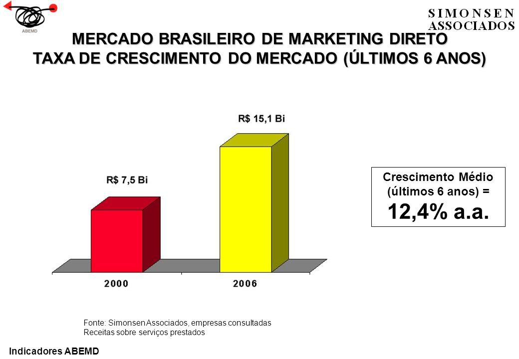 MERCADO BRASILEIRO DE MARKETING DIRETO TAXA DE CRESCIMENTO DO MERCADO (ÚLTIMOS 6 ANOS) Fonte: Simonsen Associados, empresas consultadas Receitas sobre