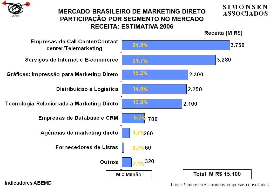 MERCADO BRASILEIRO DE MARKETING DIRETO PARTICIPAÇÃO POR SEGMENTO NO MERCADO RECEITA: ESTIMATIVA 2006 Fonte: Simonsen Associados, empresas consultadas