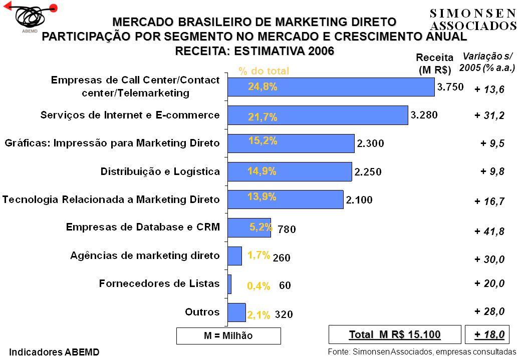 MERCADO BRASILEIRO DE MARKETING DIRETO PARTICIPAÇÃO POR SEGMENTO NO MERCADO E CRESCIMENTO ANUAL RECEITA: ESTIMATIVA 2006 Fonte: Simonsen Associados, e