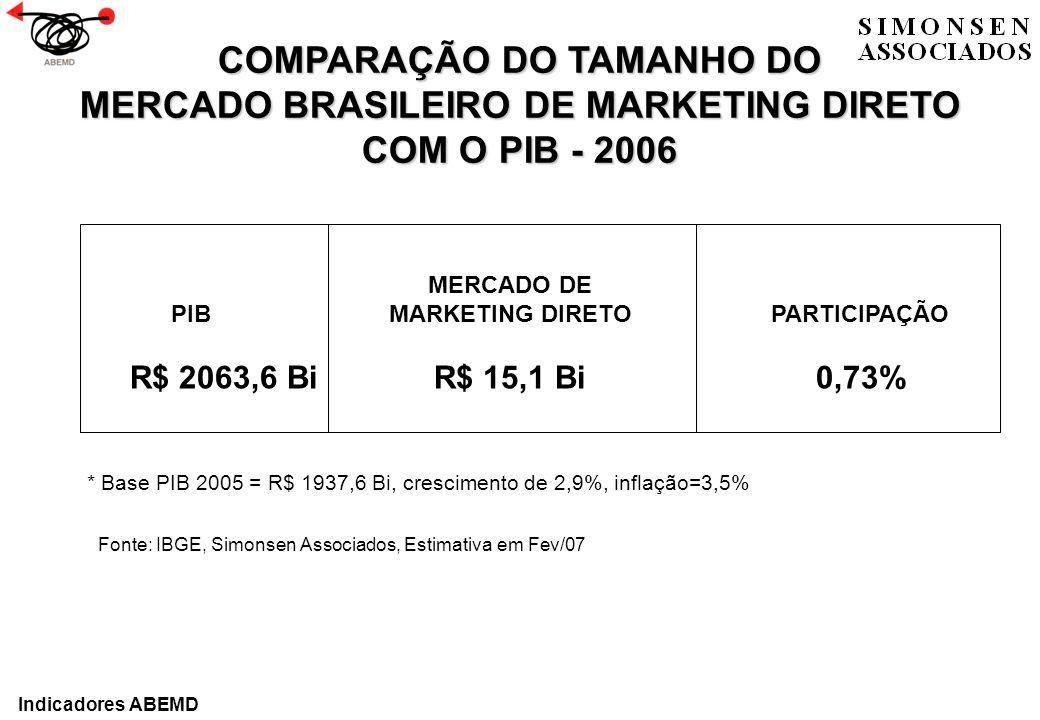 COMPARAÇÃO DO TAMANHO DO MERCADO BRASILEIRO DE MARKETING DIRETO COM O PIB - 2006 * Base PIB 2005 = R$ 1937,6 Bi, crescimento de 2,9%, inflação=3,5% ME