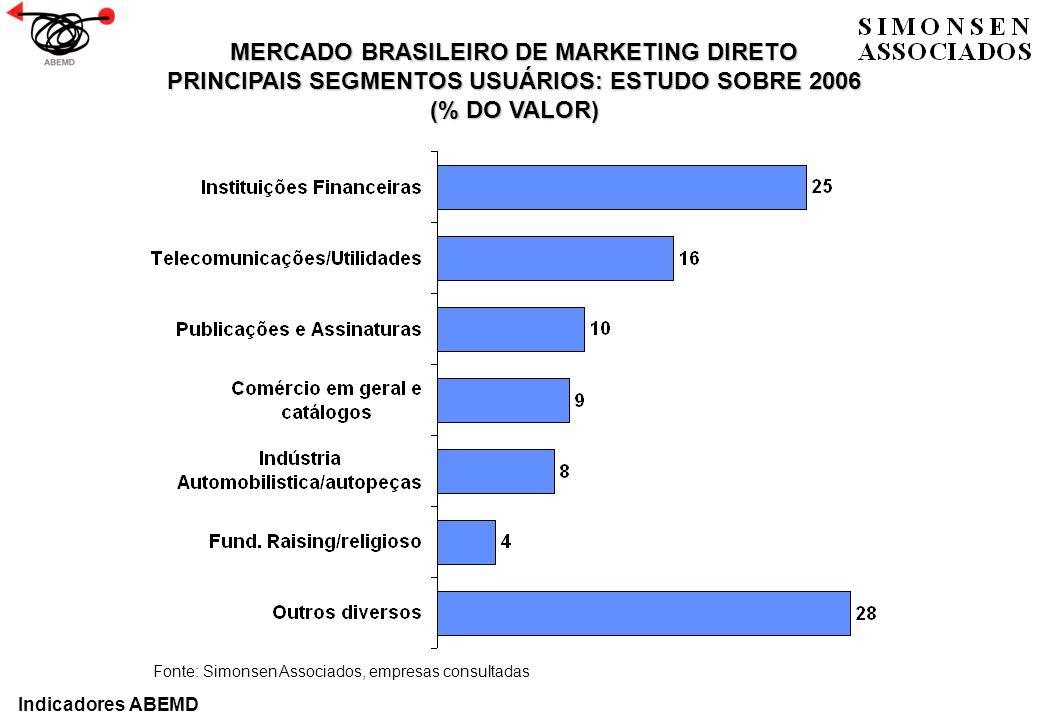 MERCADO BRASILEIRO DE MARKETING DIRETO PRINCIPAIS SEGMENTOS USUÁRIOS: ESTUDO SOBRE 2006 (% DO VALOR) Fonte: Simonsen Associados, empresas consultadas