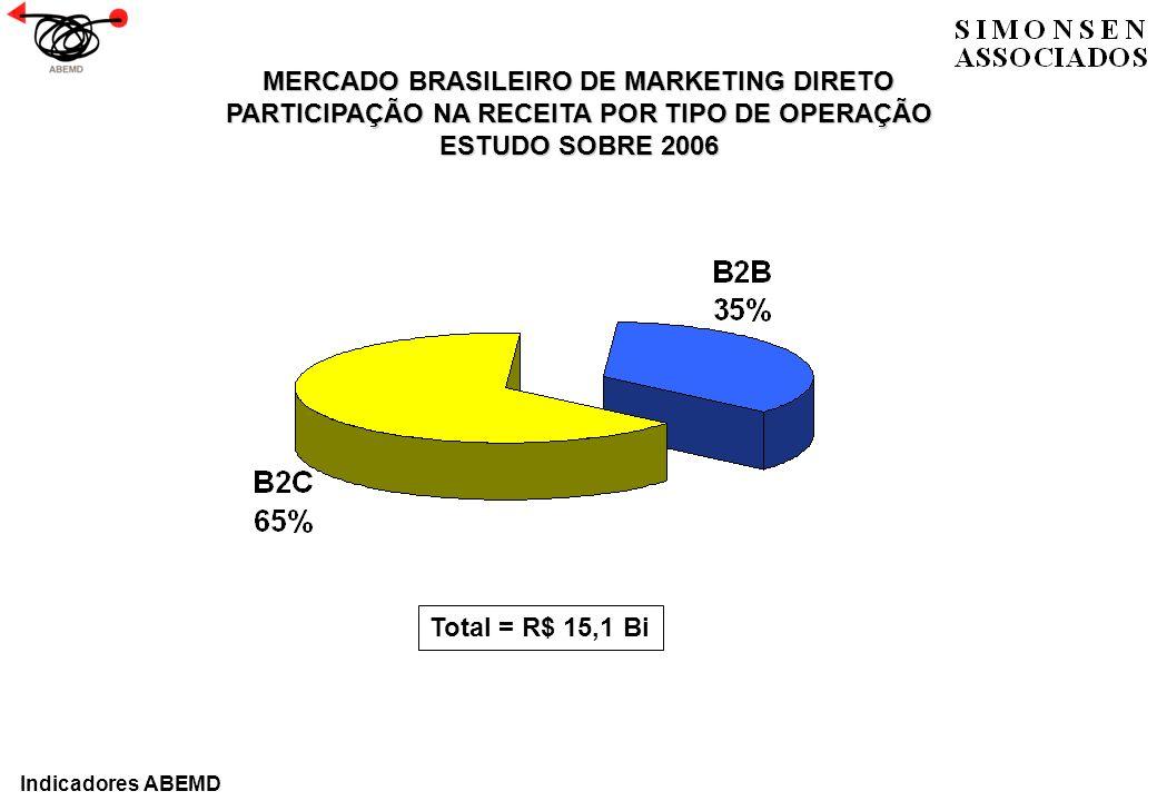 MERCADO BRASILEIRO DE MARKETING DIRETO PARTICIPAÇÃO NA RECEITA POR TIPO DE OPERAÇÃO ESTUDO SOBRE 2006 Total = R$ 15,1 Bi Indicadores ABEMD