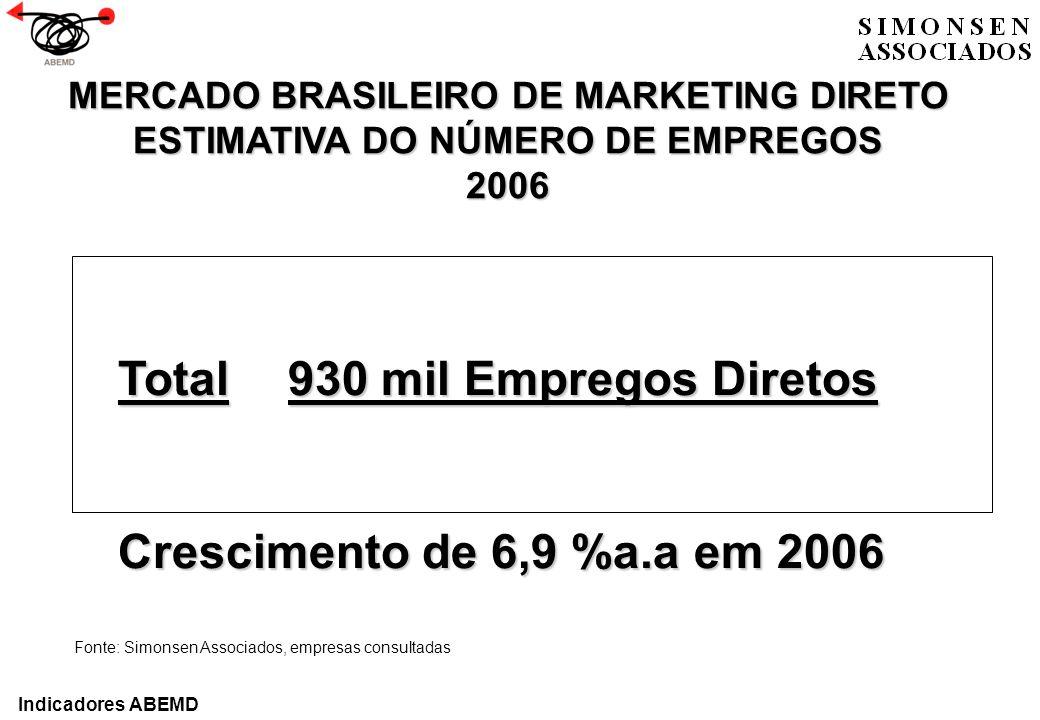 Total930 mil Empregos Diretos Crescimento de 6,9 %a.a em 2006 MERCADO BRASILEIRO DE MARKETING DIRETO ESTIMATIVA DO NÚMERO DE EMPREGOS 2006 Fonte: Simo