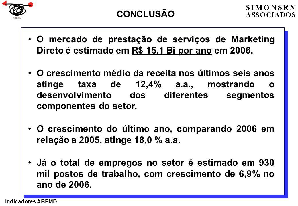 O mercado de prestação de serviços de Marketing Direto é estimado em R$ 15,1 Bi por ano em 2006. O crescimento médio da receita nos últimos seis anos