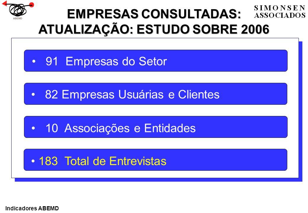 91 Empresas do Setor 82 Empresas Usuárias e Clientes 10 Associações e Entidades 183 Total de Entrevistas EMPRESAS CONSULTADAS: ATUALIZAÇÃO: ESTUDO SOB