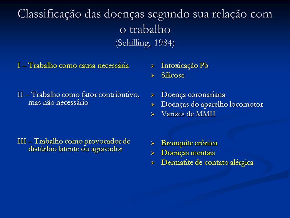 Situação 2 (causas efeitos) Causas ---> efeitos Causas ---> efeitos Vida corrida Má alimentação Pressão para produção no trabalho Medo de demissão Com