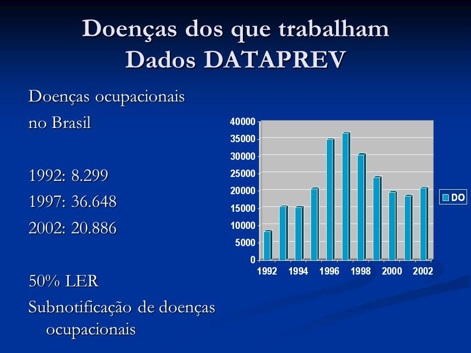 OMS 4% das doenças relacionadas ao trabalho devem estar sendo notificadas na América Latina 4% das doenças relacionadas ao trabalho devem estar sendo