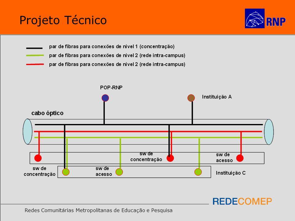 Redes Comunitárias Metropolitanas de Educação e Pesquisa Projeto Técnico