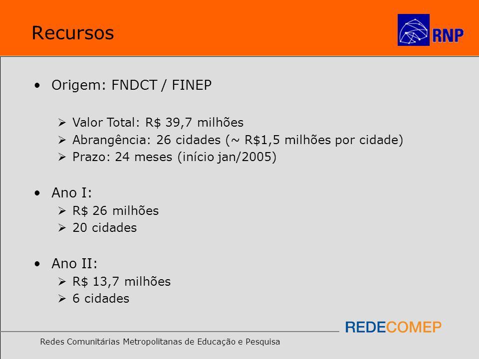 Redes Comunitárias Metropolitanas de Educação e Pesquisa Recursos Origem: FNDCT / FINEP Valor Total: R$ 39,7 milhões Abrangência: 26 cidades (~ R$1,5