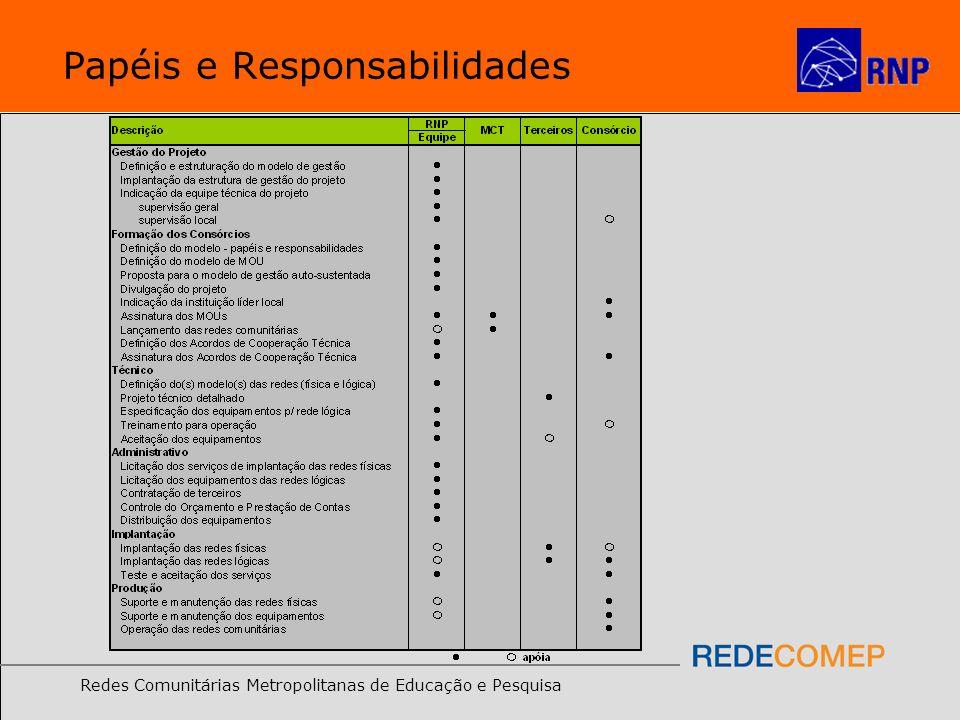 Redes Comunitárias Metropolitanas de Educação e Pesquisa Papéis e Responsabilidades