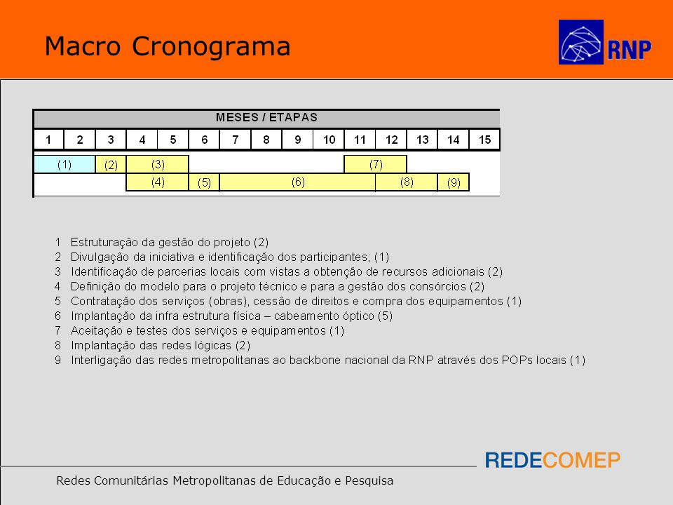 Redes Comunitárias Metropolitanas de Educação e Pesquisa Macro Cronograma