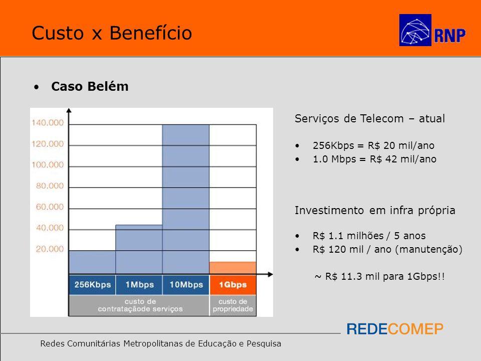 Redes Comunitárias Metropolitanas de Educação e Pesquisa Custo x Benefício Caso Belém Serviços de Telecom – atual 256Kbps = R$ 20 mil/ano 1.0 Mbps = R