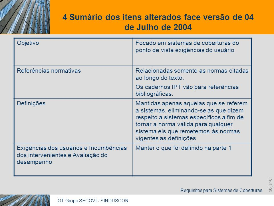 GT Grupo SECOVI - SINDUSCON Requisitos para Sistemas de Coberturas 9,825,461,087,64 10,91 6,00 0,00 8,00 30-jan-07 4 Sumário dos itens alterados face versão de 04 de Julho de 2004 Requisitos, critérios, métodos de avaliação e níveis de desempenho Eliminado o título do item e movido seu conteúdo para outros itens