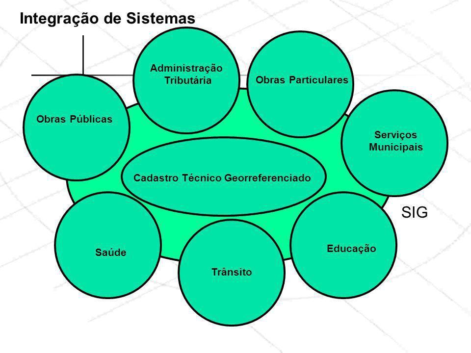 Administração Tributária Educação Serviços Municipais Obras Particulares Obras Públicas Trânsito Saúde Cadastro Técnico Georreferenciado Integração de