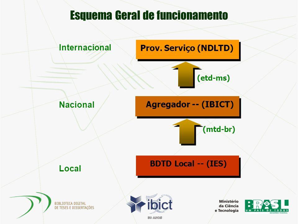 Esquema Geral de funcionamento BDTD Local -- (IES) Agregador -- (IBICT) Prov. Serviço (NDLTD) Local Nacional Internacional (mtd-br) (etd-ms)