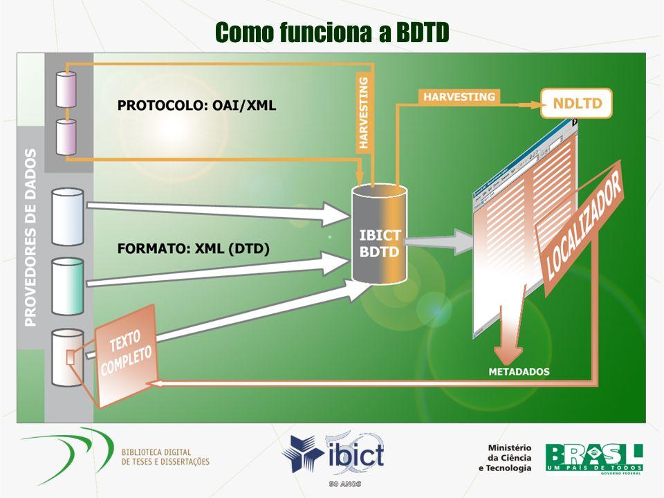 Padrões Adoção de padrões nacionais e internacionais para garantir interoperabilidade Protocolo OAI-PMH Metadados mtd-br etd-ms DC