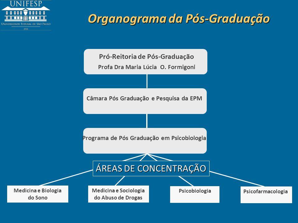 Organograma da Pós-Graduação Pró-Reitoria de Pós-Graduação Profa Dra Maria Lúcia O. Formigoni Câmara Pós Graduação e Pesquisa da EPM Programa de Pós G