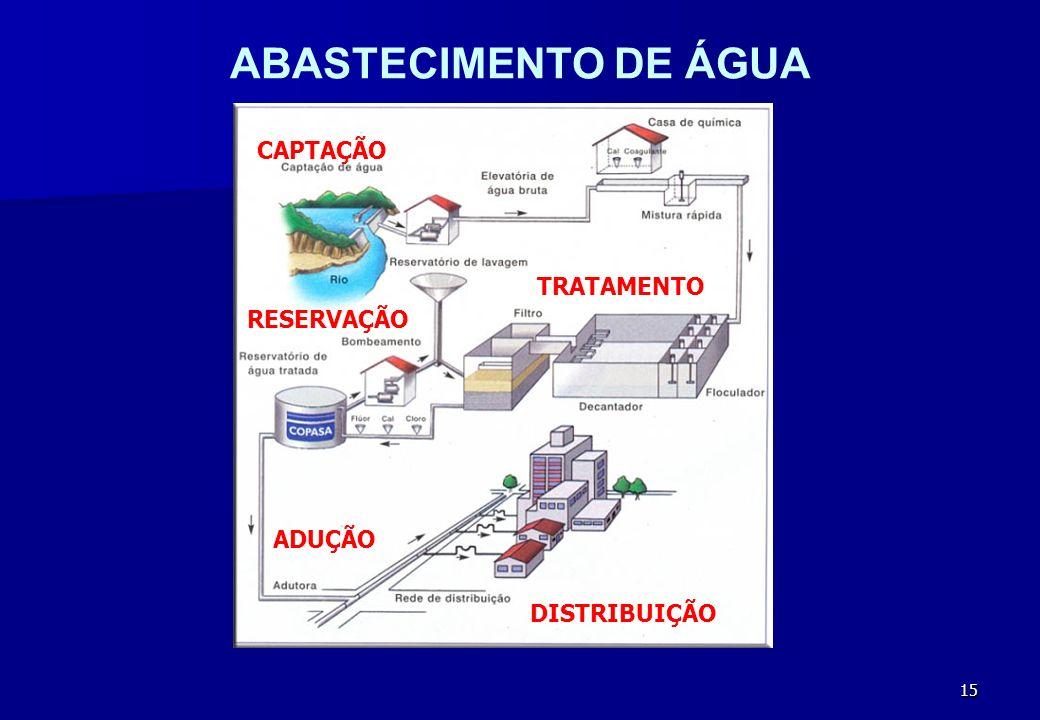 15 ABASTECIMENTO DE ÁGUA RESERVAÇÃO CAPTAÇÃO ADUÇÃO TRATAMENTO DISTRIBUIÇÃO