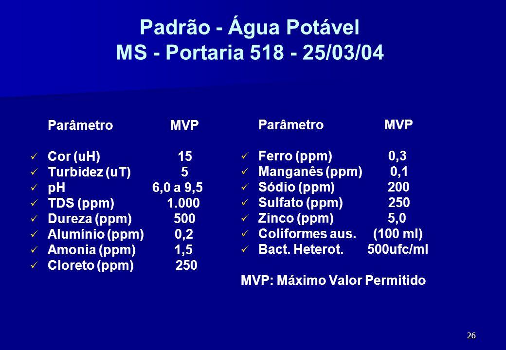26 Padrão - Água Potável MS - Portaria 518 - 25/03/04 Parâmetro MVP Cor (uH) 15 Turbidez (uT) 5 pH 6,0 a 9,5 TDS (ppm) 1.000 Dureza (ppm) 500 Alumínio