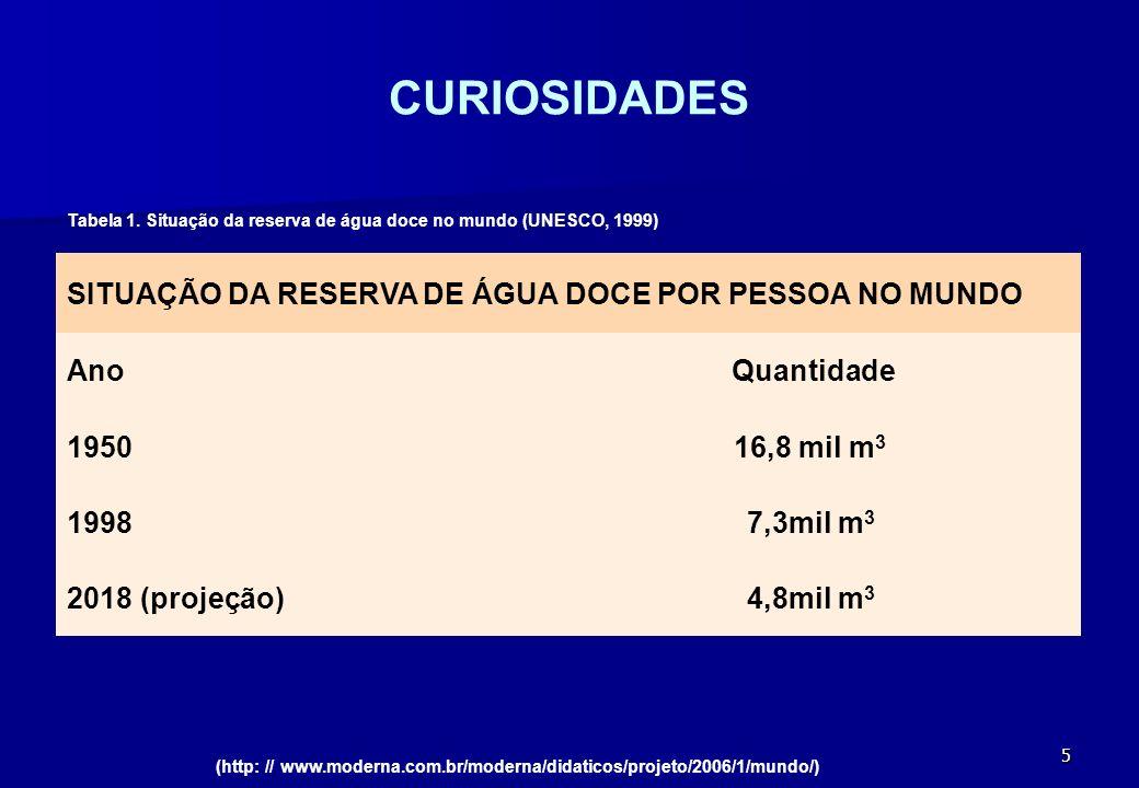 5 CURIOSIDADES SITUAÇÃO DA RESERVA DE ÁGUA DOCE POR PESSOA NO MUNDO AnoQuantidade 195016,8 mil m 3 19987,3mil m 3 2018 (projeção)4,8mil m 3 (http: //