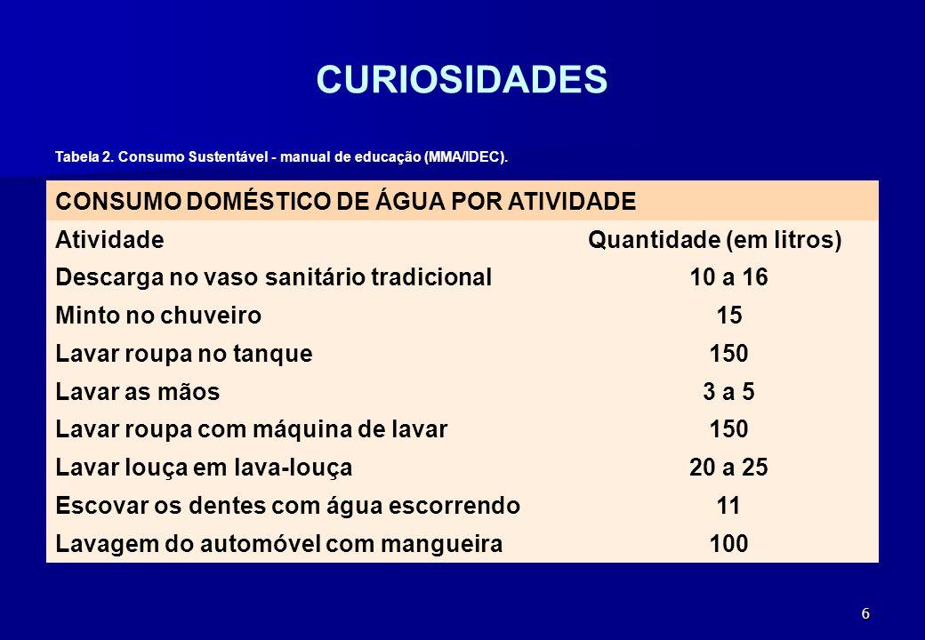 6 CURIOSIDADES CONSUMO DOMÉSTICO DE ÁGUA POR ATIVIDADE AtividadeQuantidade (em litros) Descarga no vaso sanitário tradicional10 a 16 Minto no chuveiro