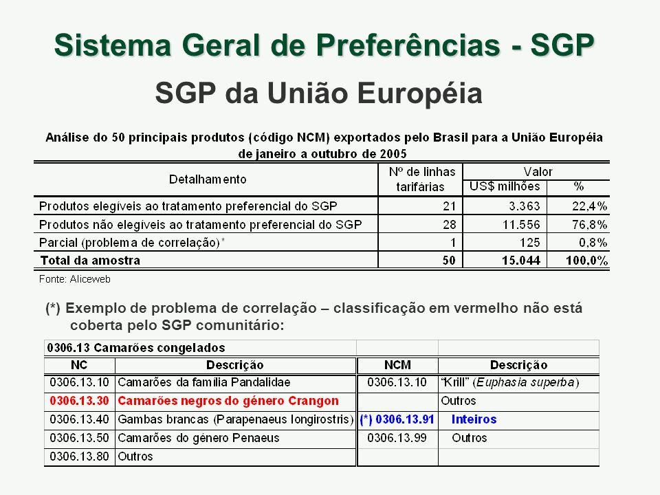 Sistema Geral de Preferências - SGP SGP da União Européia (*) Exemplo de problema de correlação – classificação em vermelho não está coberta pelo SGP