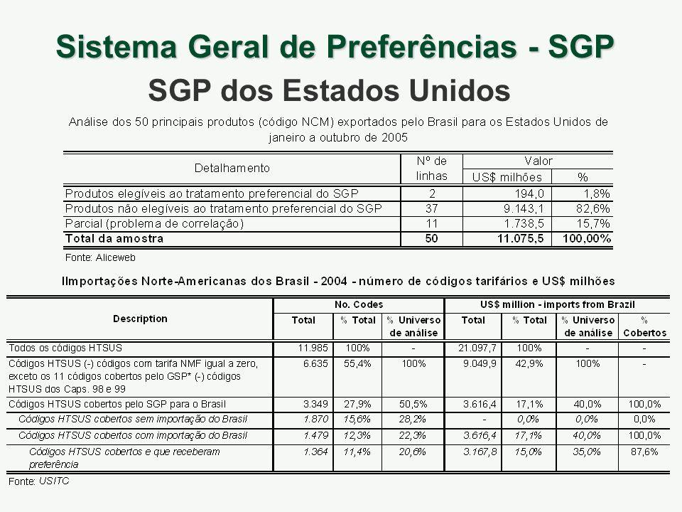 Sistema Geral de Preferências - SGP SGP dos Estados Unidos