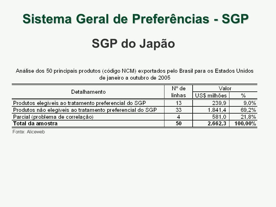 Sistema Geral de Preferências - SGP SGP do Japão