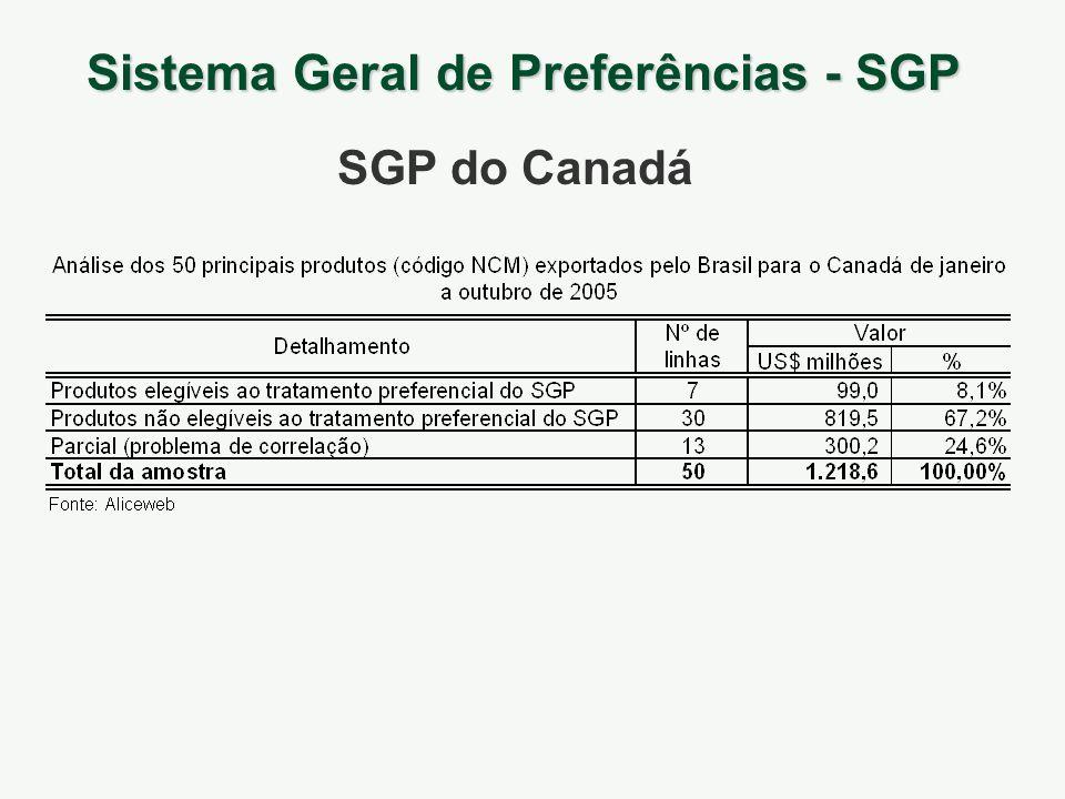 Sistema Geral de Preferências - SGP SGP do Canadá